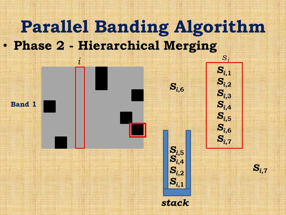 Parallel Banding Algorithm Phase 2 - Hierarchical Merging Band 1 i S i,1 S i,2 S i,3 S i,4 S i,5 S i,6 S i,7 sisi stack S i,1 S i,2 S i,4 S i,5 S i,6 S i,7