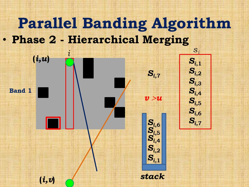 Parallel Banding Algorithm Phase 2 - Hierarchical Merging Band 1 i S i,1 S i,2 S i,3 S i,4 S i,5 S i,6 S i,7 sisi stack S i,1 S i,2 S i,4 S i,5 S i,6 S i,7 ( i,v ) ( i,u ) v  u