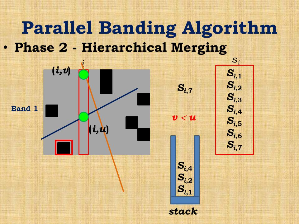 Parallel Banding Algorithm Phase 2 - Hierarchical Merging Band 1 i S i,1 S i,2 S i,3 S i,4 S i,5 S i,6 S i,7 sisi stack S i,1 S i,2 S i,4 S i,7 ( i,v ) ( i,u ) v  u