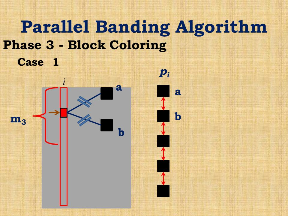 Parallel Banding Algorithm Phase 3 - Block Coloring Case 1 i m3m3 pipi a b a b