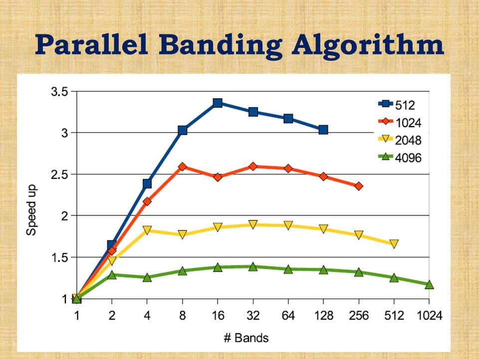 Parallel Banding Algorithm