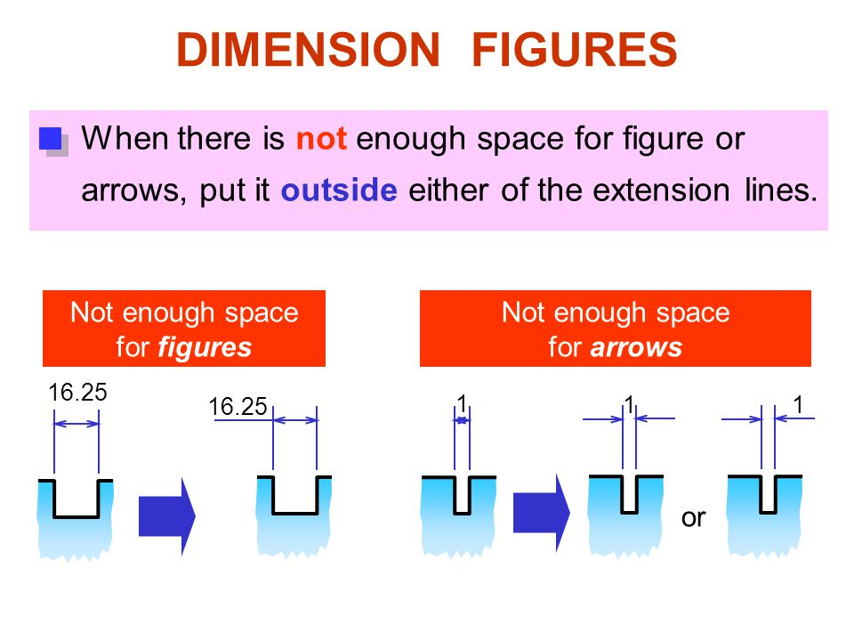 16.25 or DIMENSION FIGURES When there is not enough space for figure or arrows, put it outside either of the extension lines. 1 Not enough space for f
