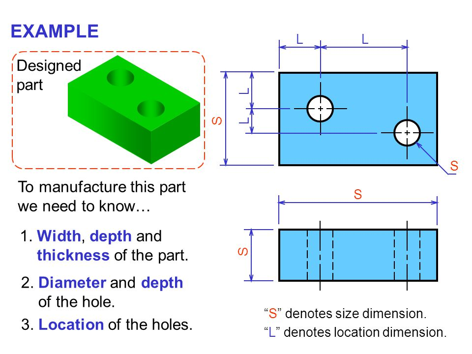 L L S S S Designed part EXAMPLE To manufacture this part we need to know… 1. Width, depth and thickness of the part. 2. Diameter and depth of the hole