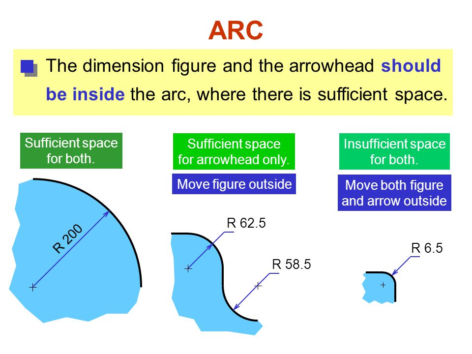 ARC The dimension figure and the arrowhead should be inside the arc, where there is sufficient space. R 200 R 62.5 Move figure outside R 6.5 Move both