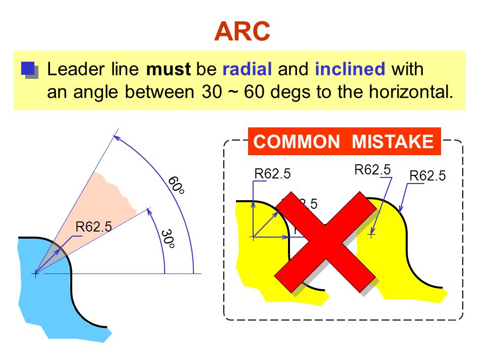ARC Leader line must be radial and inclined with an angle between 30 ~ 60 degs to the horizontal. COMMON MISTAKE R62.5 30 o 60 o R62.5