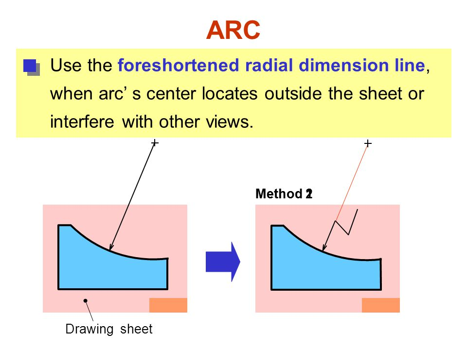 ARC Use the foreshortened radial dimension line, when arc' s center locates outside the sheet or interfere with other views.