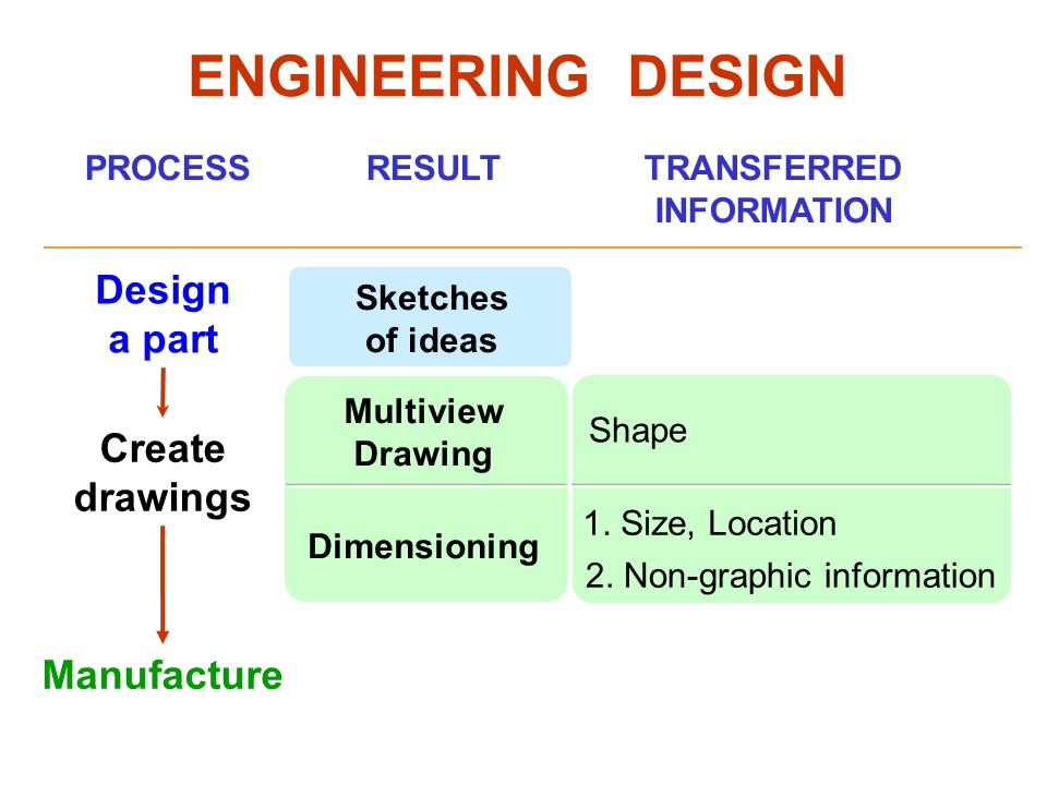 Shape Multiview Drawing Dimensioning Design a part 1. Size, Location ENGINEERING DESIGN 2. Non-graphic information TRANSFERRED INFORMATION Create draw