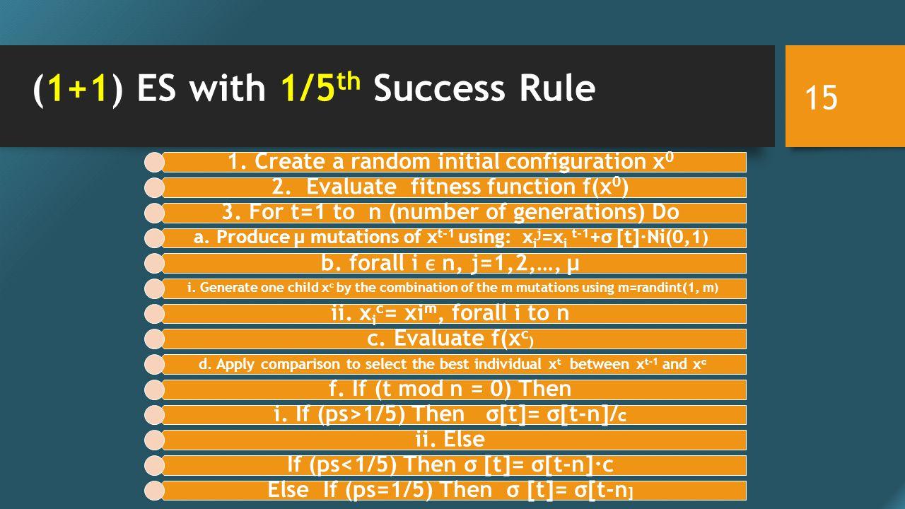 (1+1) ES with 1/5 th Success Rule 1.Create a random initial configuration x 0 2.
