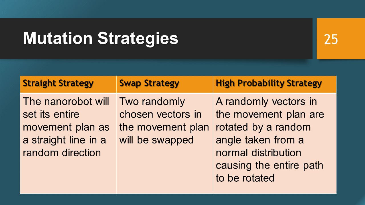 Mutation Strategies 25 Straight Strategy Swap Strategy High Probability Strategy The nanorobot will set its entire movement plan as a straight line in a random direction Two randomly chosen vectors in the movement plan will be swapped A randomly vectors in the movement plan are rotated by a random angle taken from a normal distribution causing the entire path to be rotated