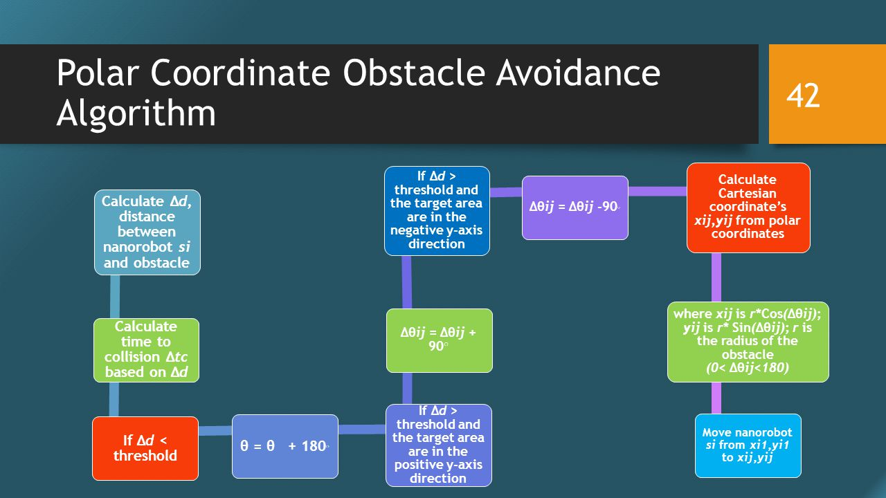 Polar Coordinate Obstacle Avoidance Algorithm Calculate Δd, distance between nanorobot si and obstacle Calculate time to collision Δtc based on Δd If Δd < threshold θ = θ + 180 ○ If Δd > threshold and the target area are in the positive y-axis direction Δθij = Δθij + 90 ○ If Δd > threshold and the target area are in the negative y-axis direction Δθij = Δθij -90 ○ Calculate Cartesian coordinate's xij,yij from polar coordinates where xij is r*Cos(Δθij); yij is r* Sin(Δθij); r is the radius of the obstacle (0< Δθij<180) Move nanorobot si from xi1,yi1 to xij,yij 42