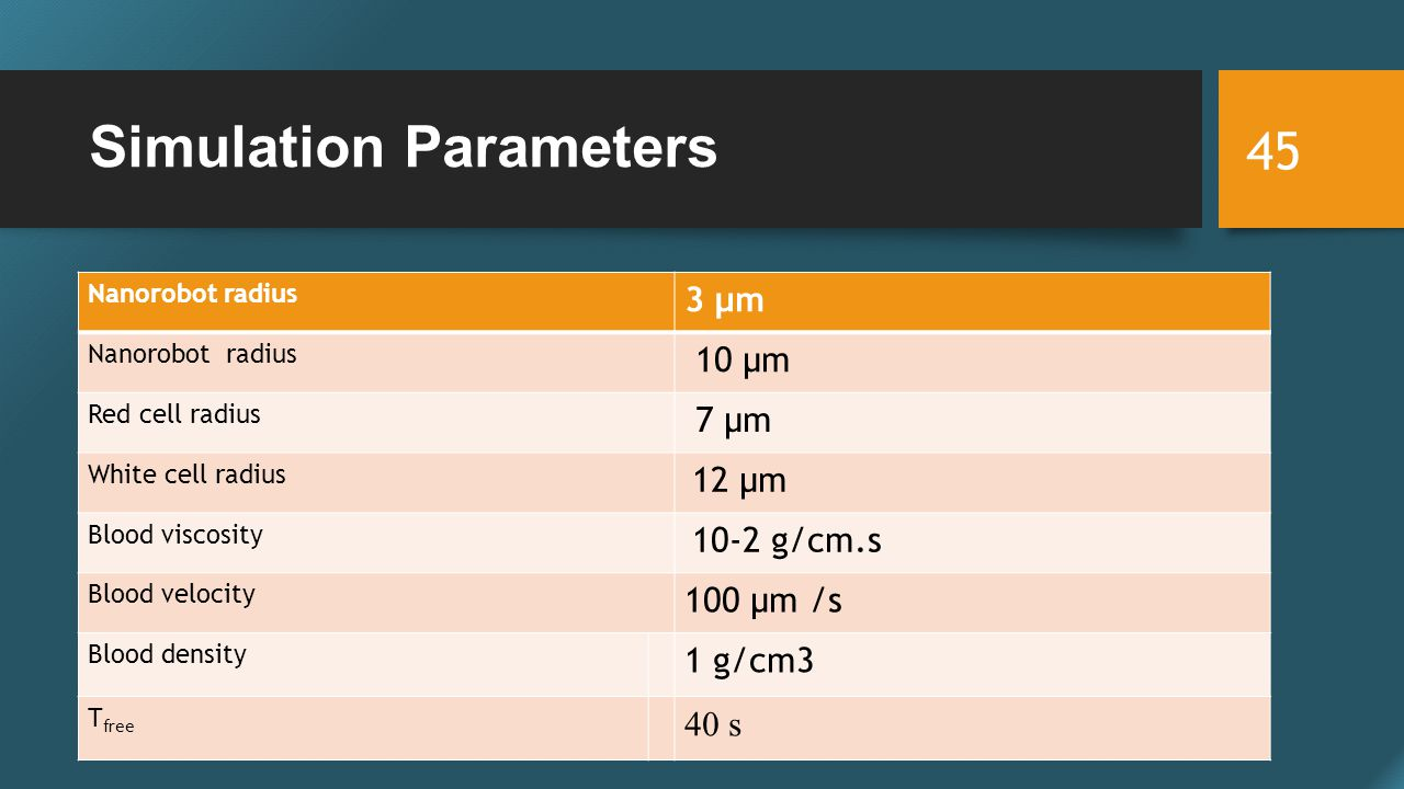 Simulation Parameters Nanorobot radius 3 µm Nanorobot radius 10 µm Red cell radius 7 µm White cell radius 12 µm Blood viscosity 10-2 g/cm.s Blood velocity 100 μm /s Blood density 1 g/cm3 T free 40 s 45