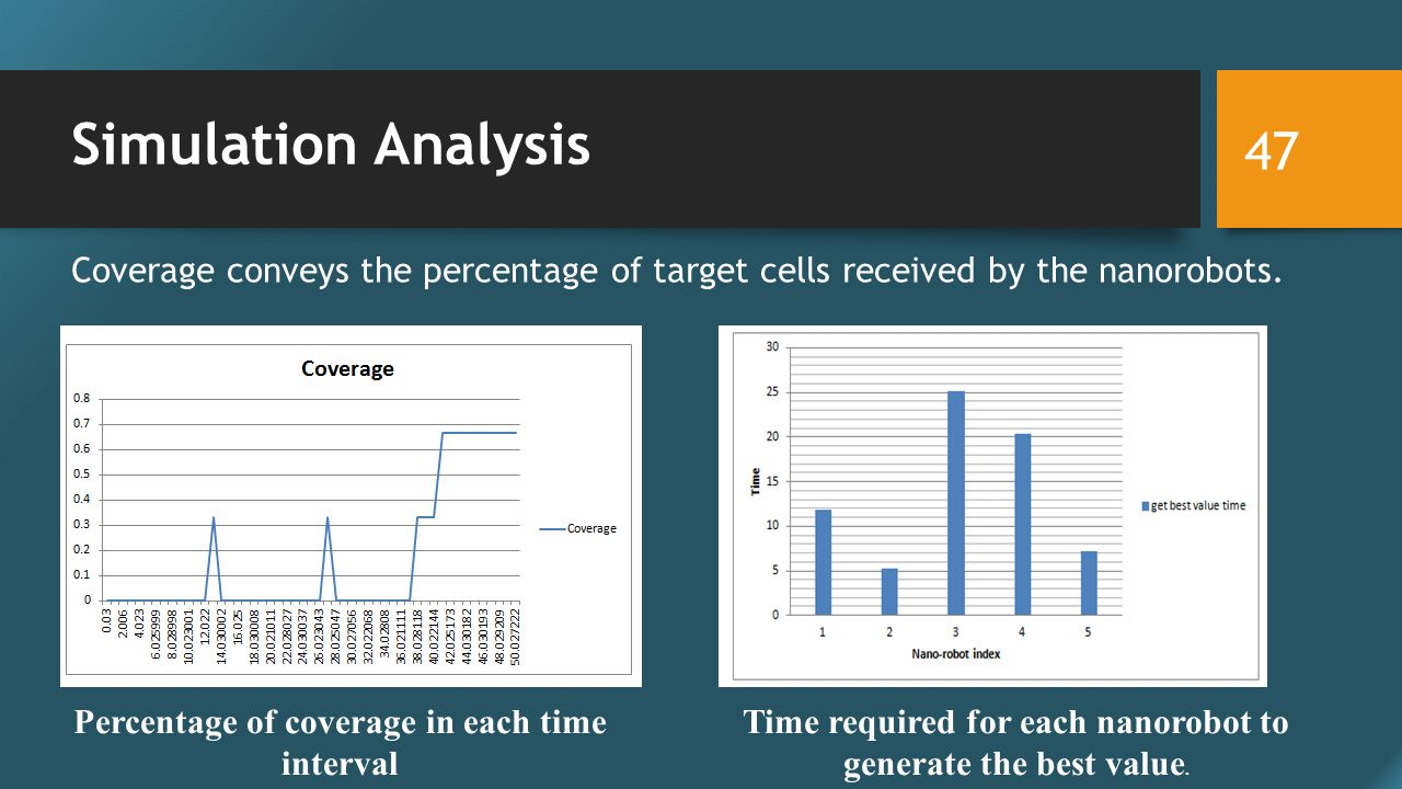 Simulation Analysis 47 Percentage of coverage in each time interval Time required for each nanorobot to generate the best value.