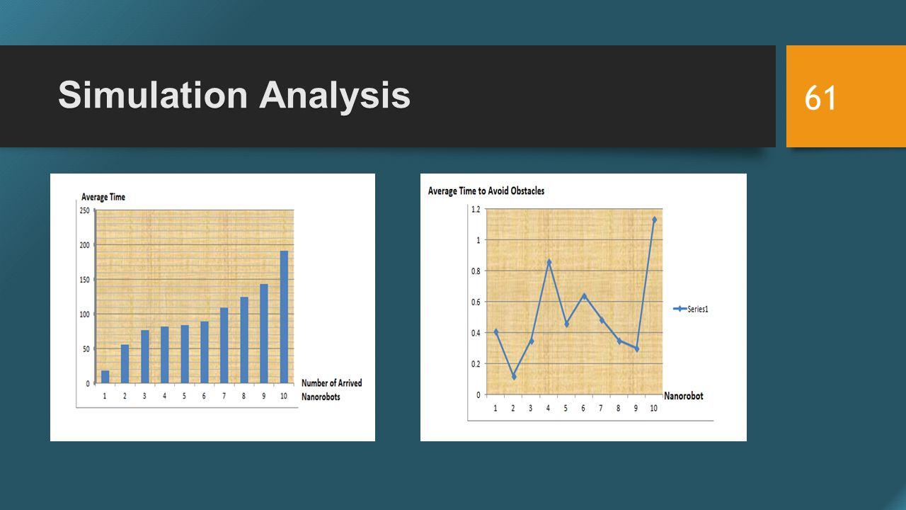 Simulation Analysis 61
