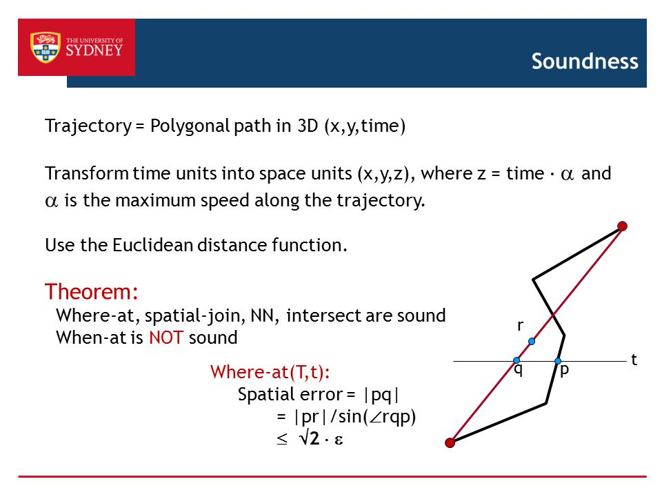 Soundness Trajectory = Polygonal path in 3D (x,y,time) Transform time units into space units (x,y,z), where z = time   and  is the maximum speed al