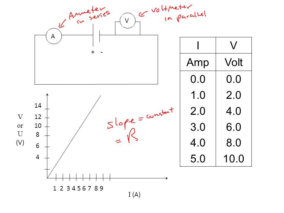 +- A V IV AmpVolt 0.0 1.0 2.0 3.0 4.0 5.0 0.0 2.0 4.0 6.0 8.0 10.0 V or U (V) I (A) 1 2 3 4 5 6 7 8 9 4 6 8 10 12 14