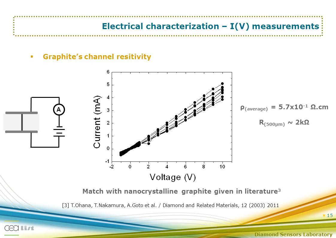 Diamond Sensors Laboratory 15 Electrical characterization – I(V) measurements  Graphite's channel resitivity [3] T.Ohana, T.Nakamura, A.Goto et al.