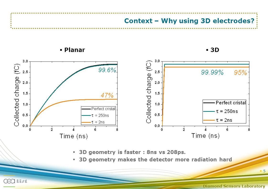 Diamond Sensors Laboratory 5  3D geometry is faster : 8ns vs 208ps.
