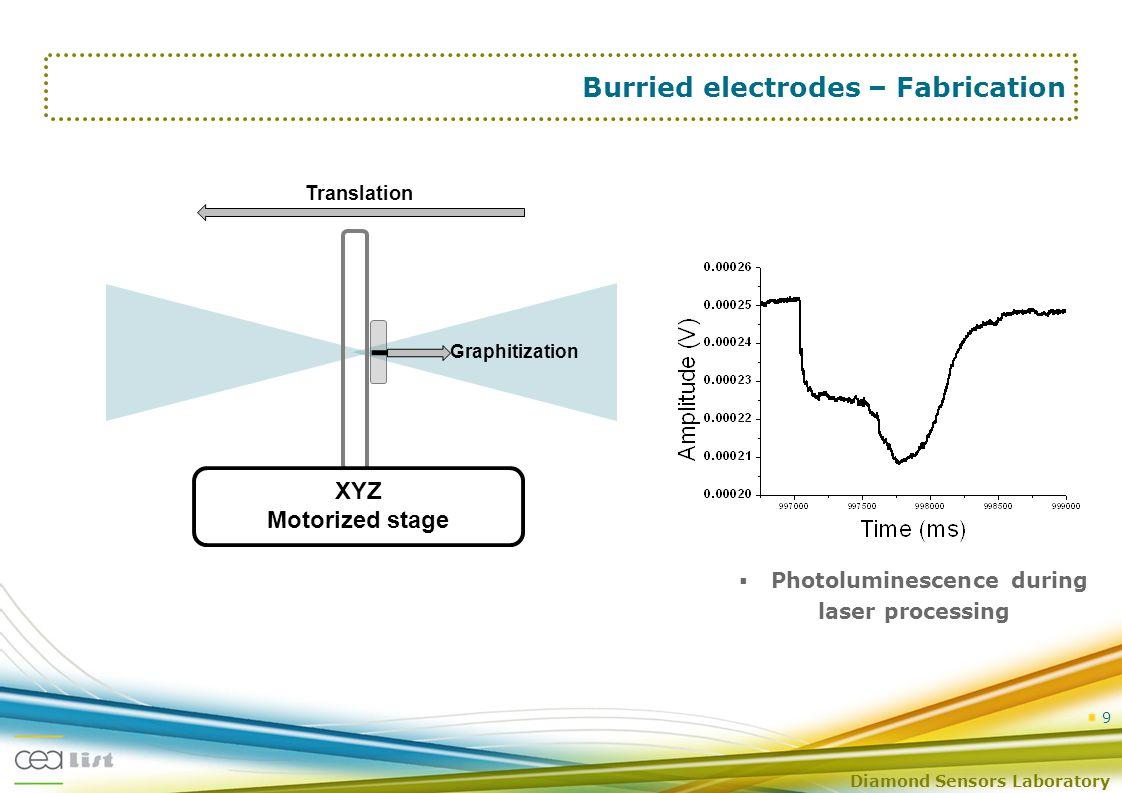 Diamond Sensors Laboratory 9 Burried electrodes – Fabrication XYZ Motorized stage  Photoluminescence during laser processing Translation Graphitization