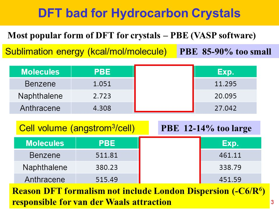 13 DFT bad for Hydrocarbon Crystals MoleculesPBEPBE-ℓgExp.
