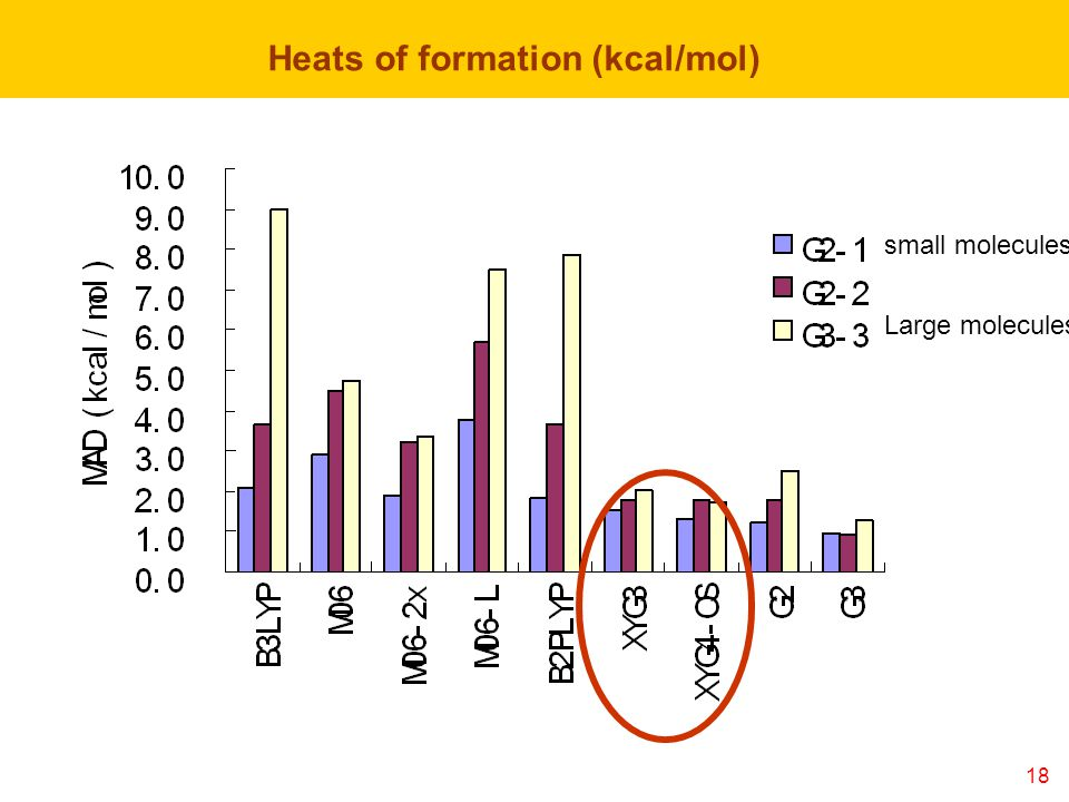 18 Heats of formation (kcal/mol) Large molecules small molecules