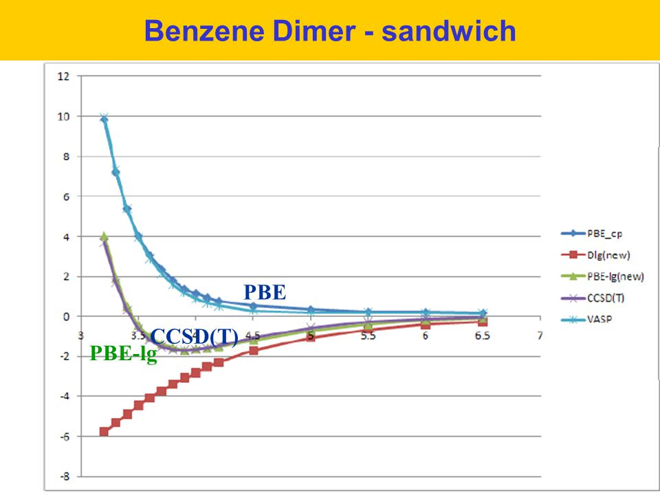 Benzene Dimer - sandwich PBE PBE-lg CCSD(T)