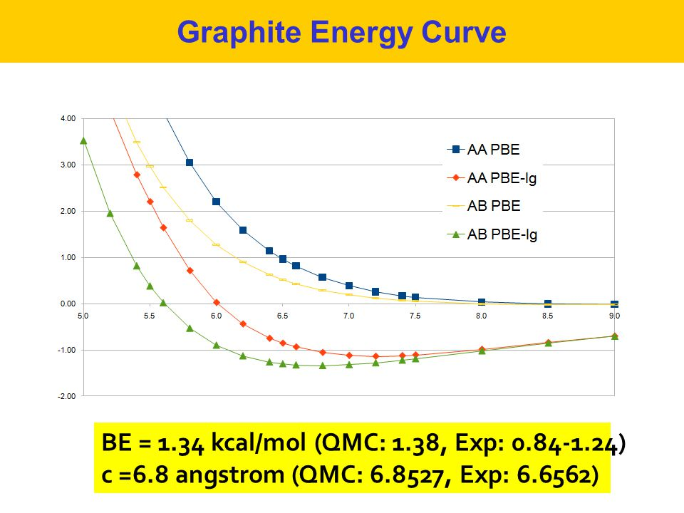 Graphite Energy Curve BE = 1.34 kcal/mol (QMC: 1.38, Exp: 0.84-1.24) c =6.8 angstrom (QMC: 6.8527, Exp: 6.6562)