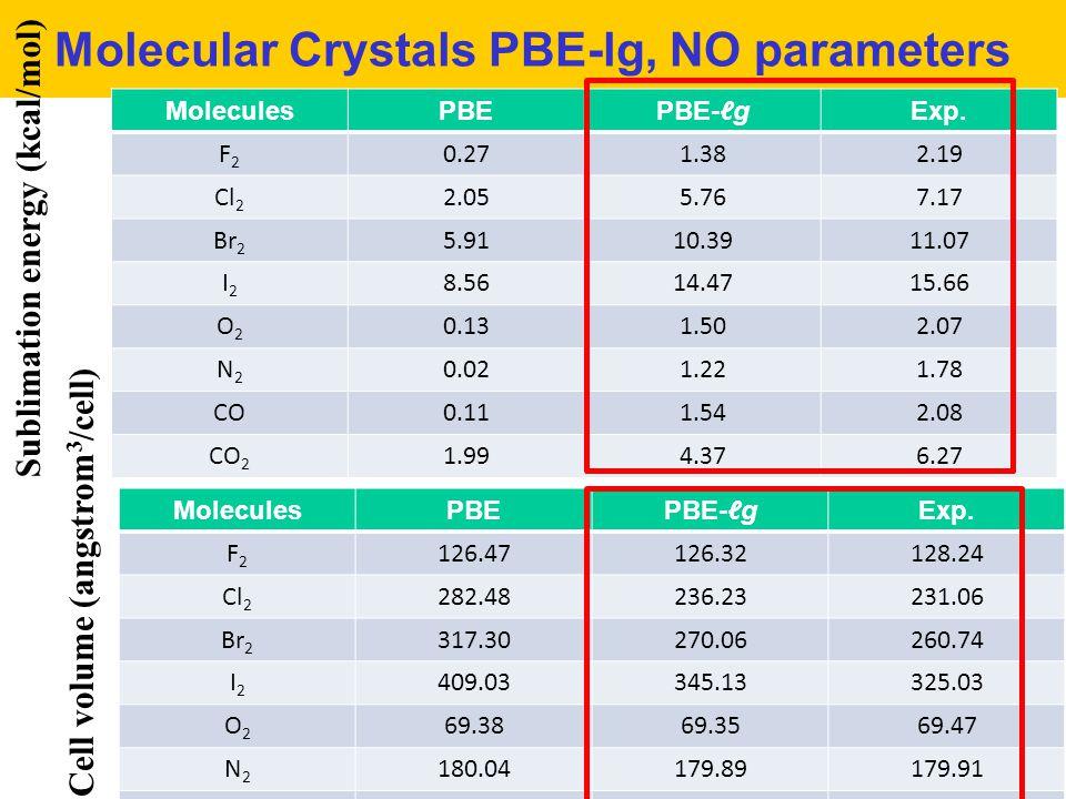 Molecular Crystals PBE-lg, NO parameters MoleculesPBEPBE-ℓgExp. F2F2 0.271.382.19 Cl 2 2.055.767.17 Br 2 5.9110.3911.07 I2I2 8.5614.4715.66 O2O2 0.131