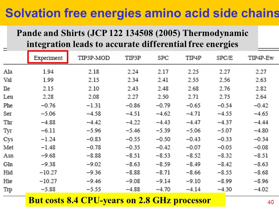 40 Solvation free energies amino acid side chains Pande and Shirts (JCP 122 134508 (2005) Thermodynamic integration leads to accurate differential free energies But costs 8.4 CPU-years on 2.8 GHz processor