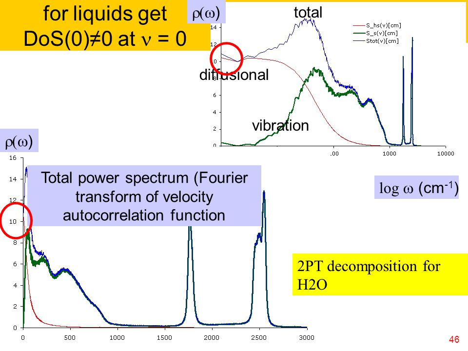 46 log  (cm -1 ) Total power spectrum (Fourier transform of velocity autocorrelation function  ) for liquids get DoS(0)≠0 at = 0  ) total vibration diffusional 2PT decomposition for H2O