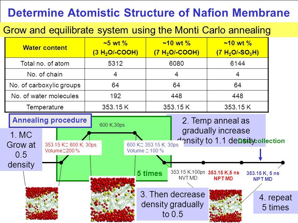 2. Temp anneal as gradually increase density to 1.1 density Water content ~5 wt % (3 H 2 O/-COOH) ~10 wt % (7 H 2 O/-COOH) ~10 wt % (7 H 2 O/-SO 3 H)