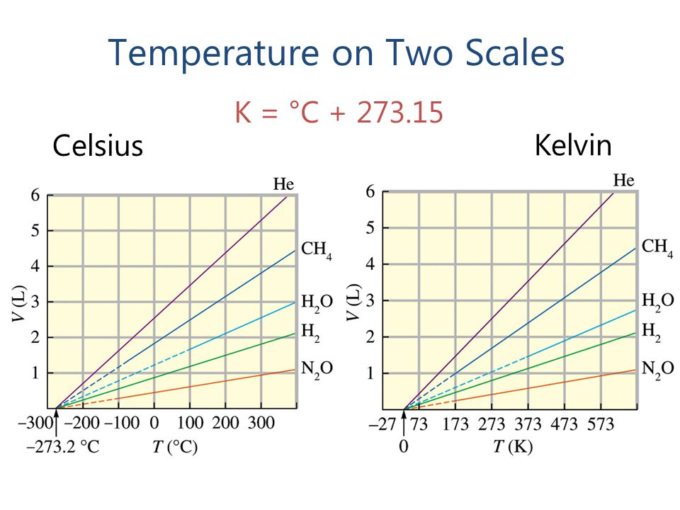 Temperature on Two Scales Kelvin Celsius K = °C + 273.15