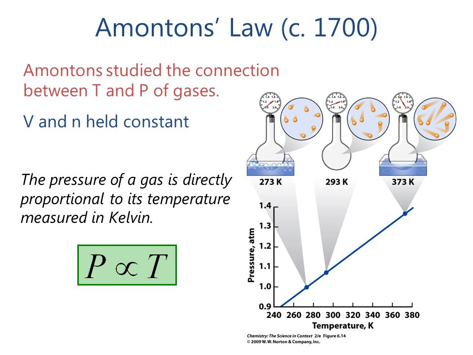 Amontons' Law (c.1700) Amontons studied the connection between T and P of gases.