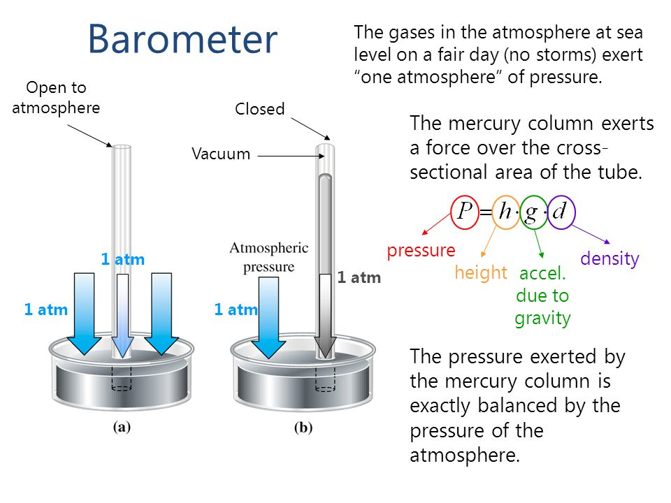 Barometer Open to atmosphere Closed Vacuum 1 atm The mercury column exerts a force over the cross- sectional area of the tube.