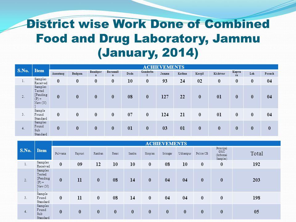 District wise Work Done of Drug Testing Laboratory, Kashmir (January, 2014) 17 S.No.Item ACHIEVEMENTS SrinagarGanderbalBudgamAnantnagKulgamPulwamaShop