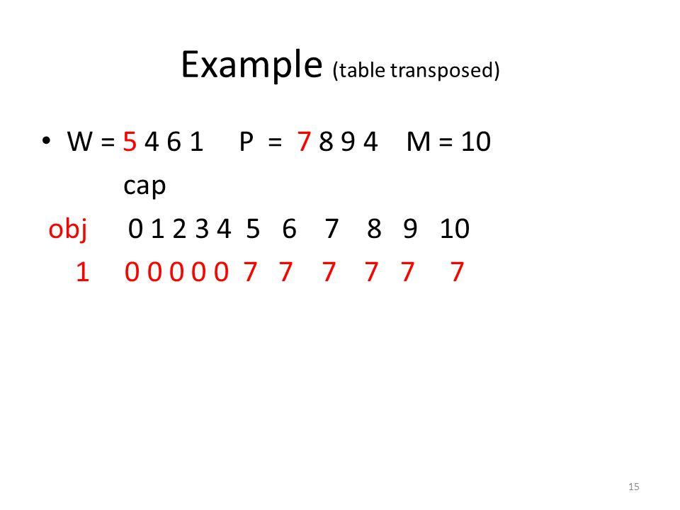 Example (table transposed) W = 5 4 6 1 P = 7 8 9 4 M = 10 cap obj 0 1 2 3 4 5 6 7 8 9 10 1 0 0 0 0 0 7 7 7 7 7 7 15