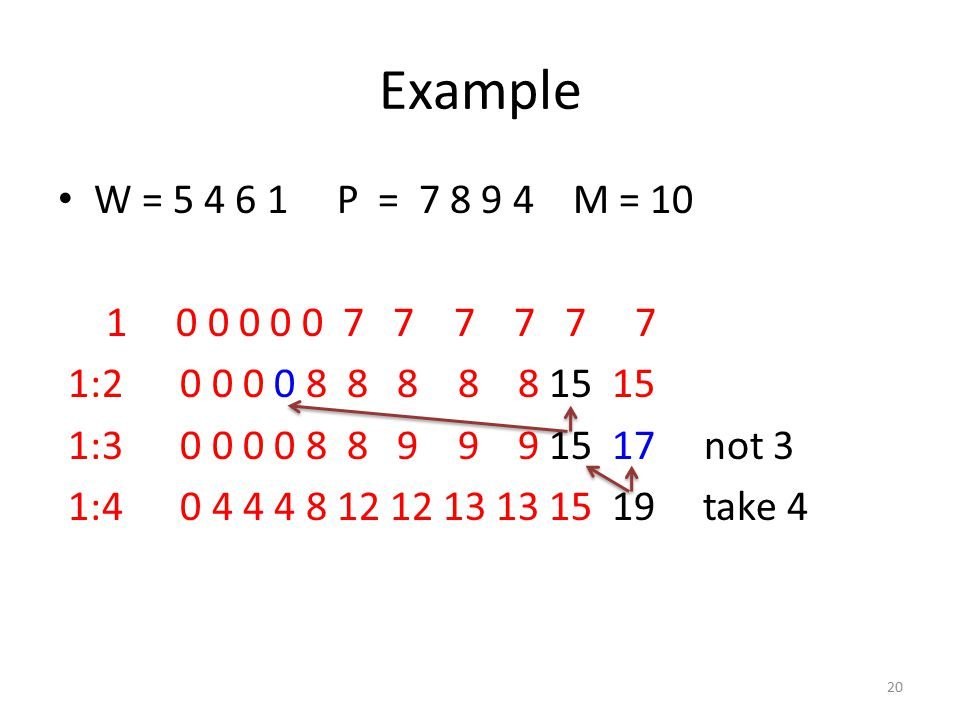 Example W = 5 4 6 1 P = 7 8 9 4 M = 10 1 0 0 0 0 0 7 7 7 7 7 7 1:2 0 0 0 0 8 8 8 8 8 15 15 1:3 0 0 0 0 8 8 9 9 9 15 17 not 3 1:4 0 4 4 4 8 12 12 13 13 15 19 take 4 20