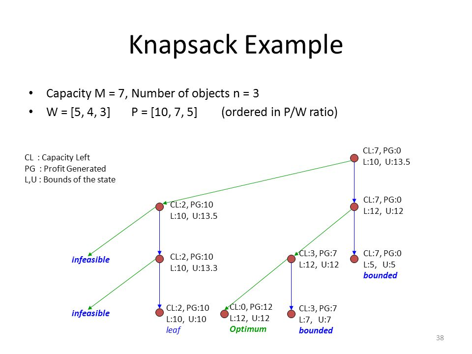 38 Knapsack Example Capacity M = 7, Number of objects n = 3 W = [5, 4, 3] P = [10, 7, 5] (ordered in P/W ratio) CL : Capacity Left PG : Profit Generated L,U : Bounds of the state CL:7, PG:0 L:10, U:13.5 CL:7, PG:0 L:12, U:12 CL:2, PG:10 L:10, U:13.5 CL:7, PG:0 L:5, U:5 bounded CL:3, PG:7 L:12, U:12 CL:2, PG:10 L:10, U:13.3 infeasible CL:3, PG:7 L:7, U:7 bounded CL:0, PG:12 L:12, U:12 Optimum infeasible CL:2, PG:10 L:10, U:10 leaf