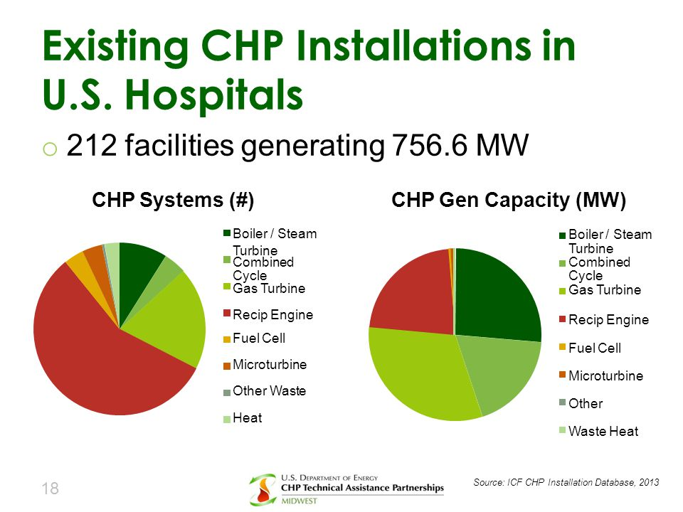 o 212 facilities generating 756.6 MW CHP Systems (#)CHP Gen Capacity (MW) Existing CHP Installations in U.S. Hospitals 18 Boiler / Steam Turbine Combi
