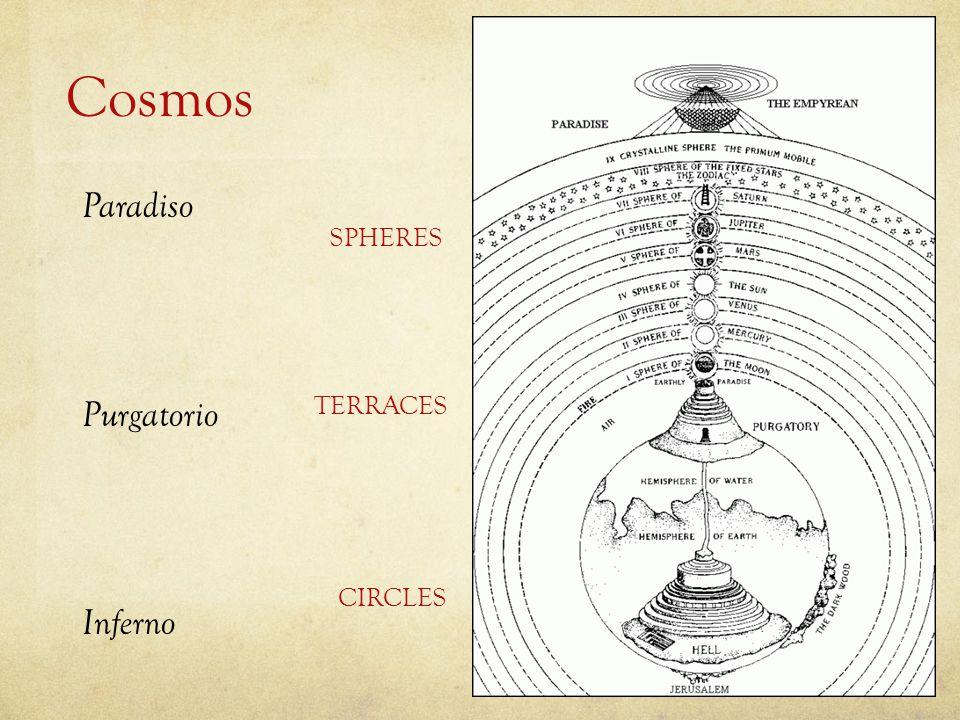 Cosmos Inferno Purgatorio Paradiso CIRCLES TERRACES SPHERES