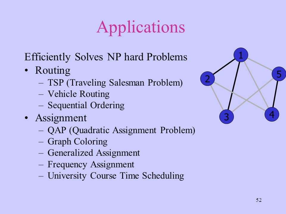 52 Applications Efficiently Solves NP hard Problems Routing –TSP (Traveling Salesman Problem) –Vehicle Routing –Sequential Ordering Assignment –QAP (Quadratic Assignment Problem) –Graph Coloring –Generalized Assignment –Frequency Assignment –University Course Time Scheduling 4 3 5 2 1