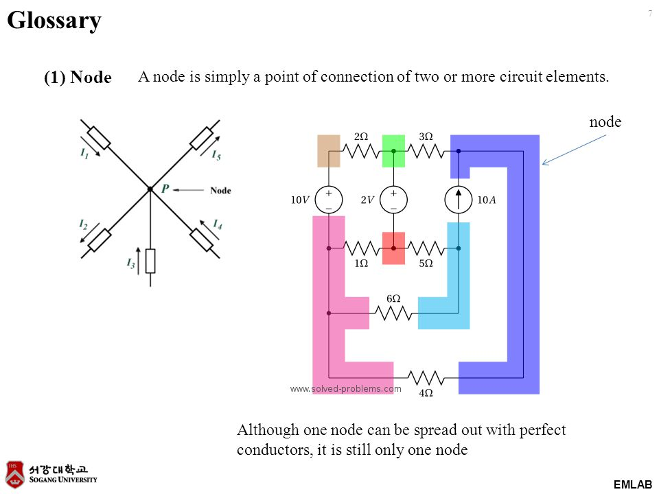 EMLAB 7 Glossary (1) Node A node is simply a point of connection of two or more circuit elements. node Although one node can be spread out with perfec