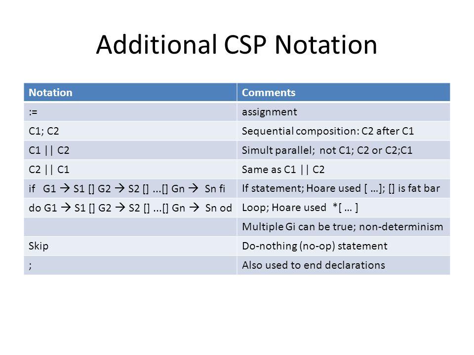 Additional CSP Notation NotationComments :=assignment C1; C2Sequential composition: C2 after C1 C1 || C2Simult parallel; not C1; C2 or C2;C1 C2 || C1S