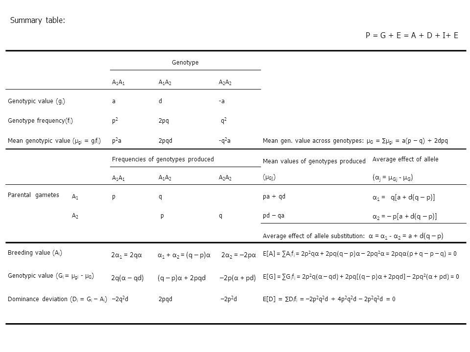 Genotype A1A1A1A1 A1A2A1A2 A2A2A2A2 Genotypic value (g i )ad-a Genotype frequency(f i )p2p2 2pq q 2 Mean genotypic value (μ gi = g i f i )p2ap2a2pqd-q