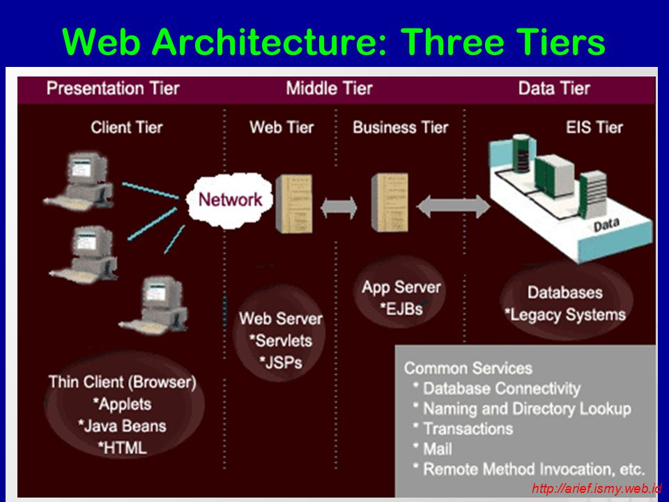 Web Architecture: Three Tiers Three Tiers http://arief.ismy.web.id