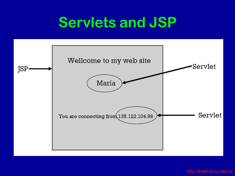 Servlets and JSP http://arief.ismy.web.id