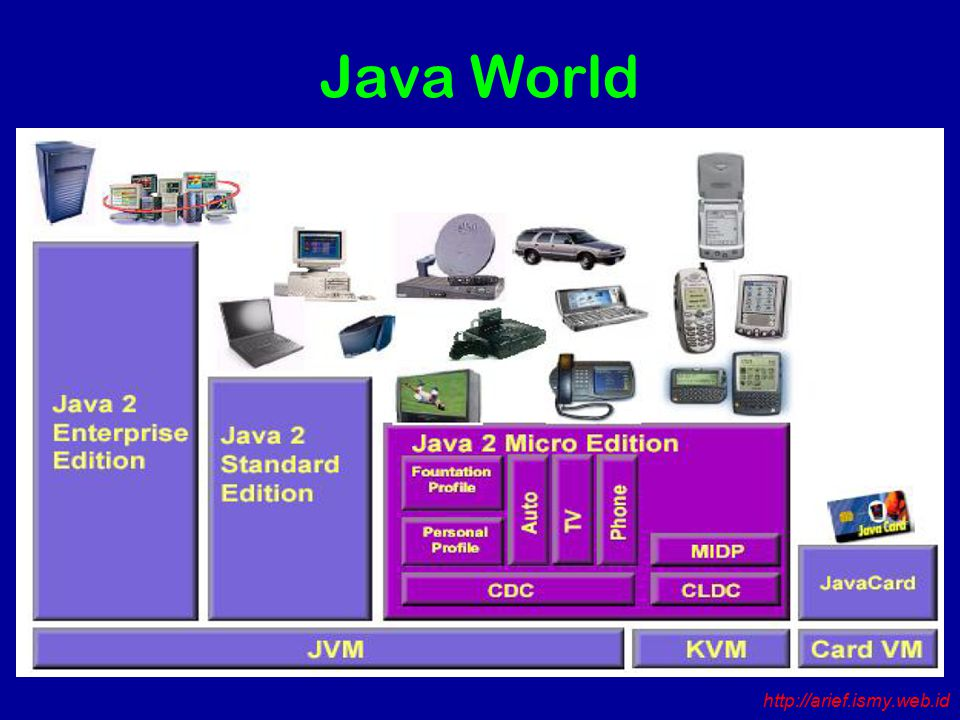 Java World http://arief.ismy.web.id