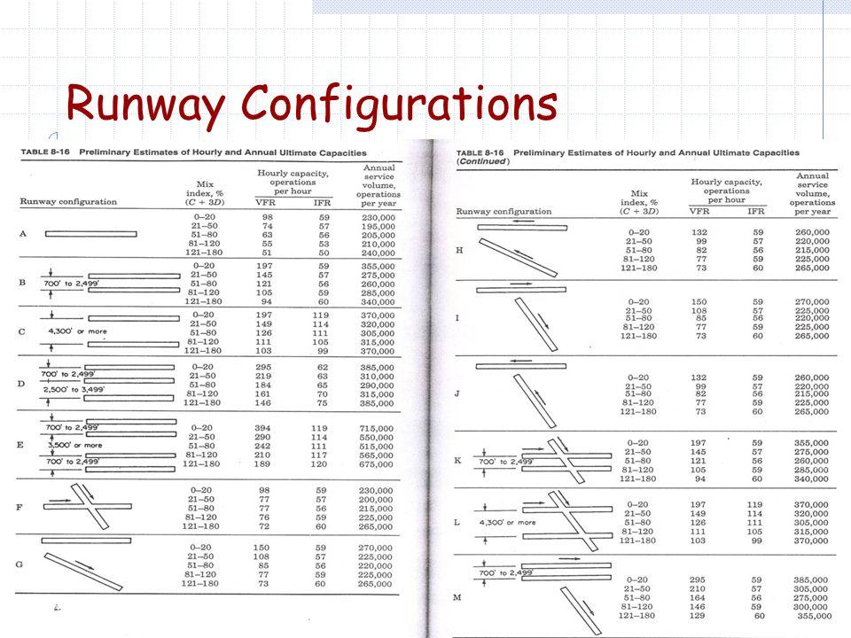 Runway Configuration Selection  Annual demand  Acceptable delays  Mix Index C+3D percentages
