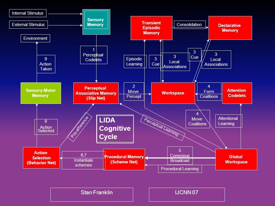 Stan FranklinIJCNN 07 Declarative Memory Transient Episodic Memory Workspace Attention Codelets Sensory-Motor Memory External Stimulus Internal Stimul