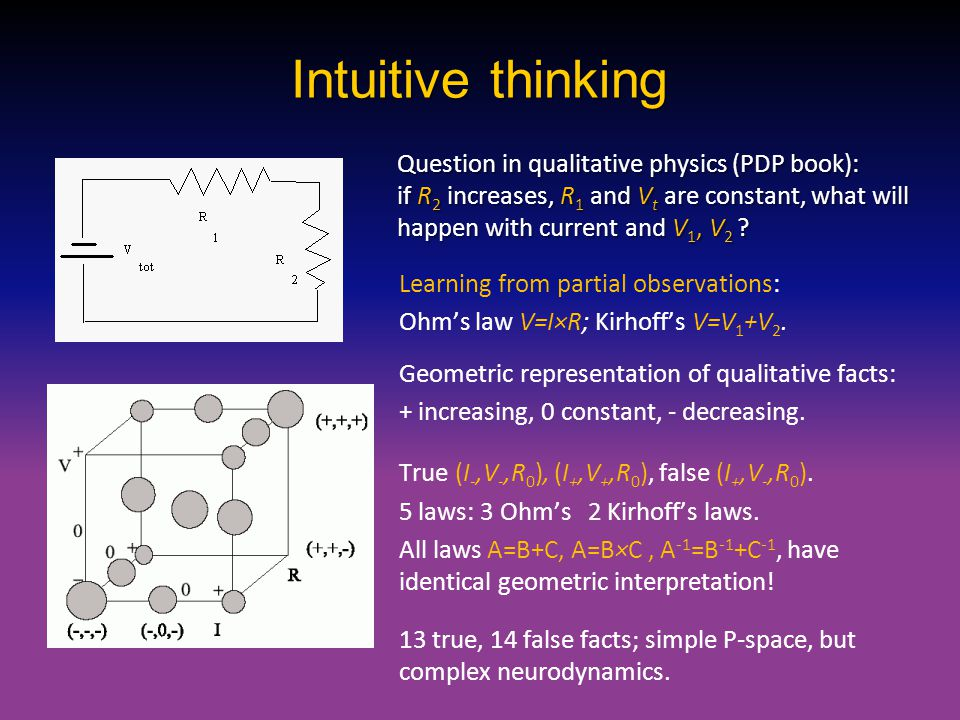 Intuitive thinking Learning from partial observations: Ohm's law V=I×R; Kirhoff's V=V 1 +V 2. Geometric representation of qualitative facts: + increas