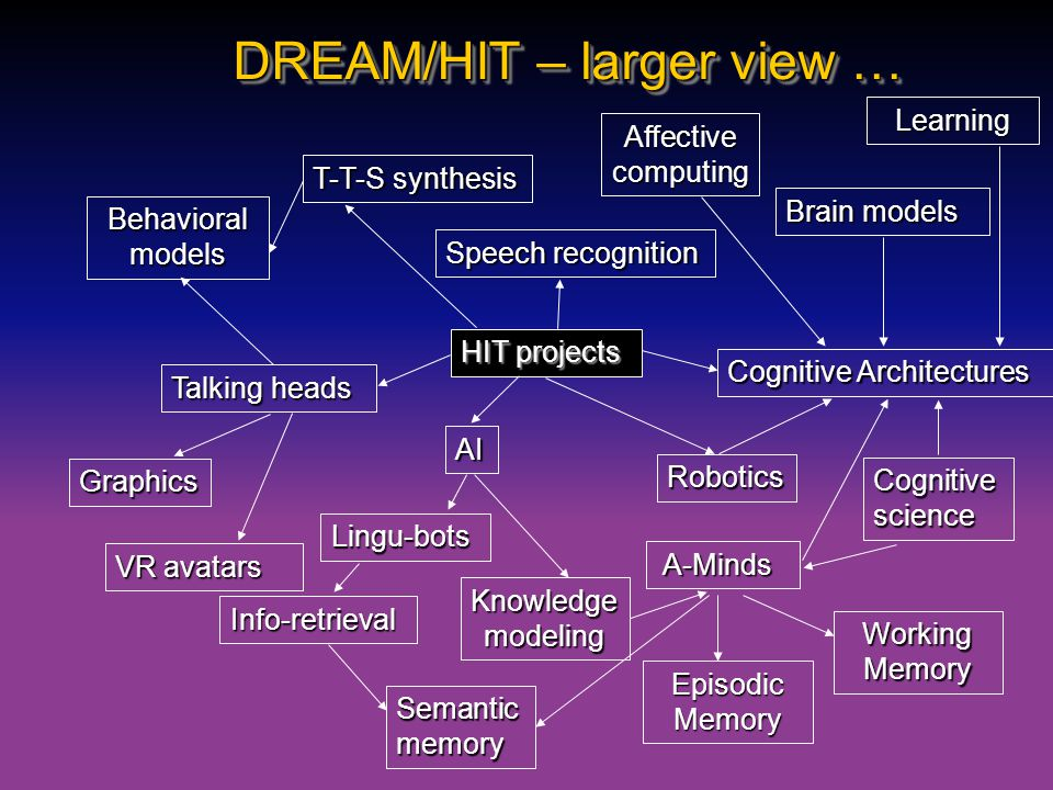 DREAM/HIT – larger view … HIT projects T-T-S synthesis Speech recognition Talking heads Behavioral models Graphics Cognitive Architectures Cognitive s